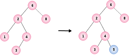 Binary Search Tree Example 2