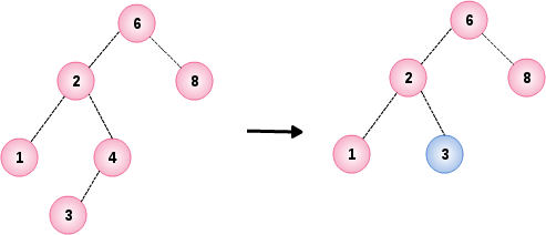 Binary Search Tree Example 3