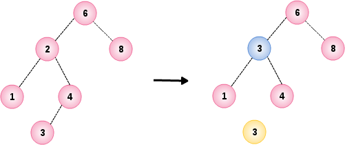 Binary Search Tree Example 4