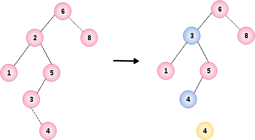 Binary Search Tree Example 5