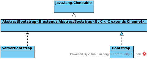 UML of Bootstrap