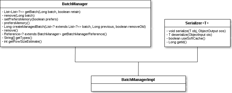 BatchManager