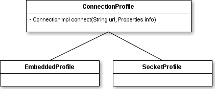 Teiid Connection profile