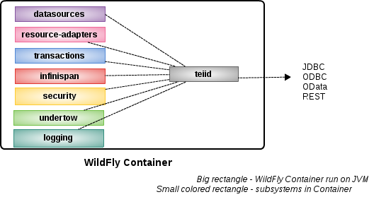 Architecture of Teiid Subsystem