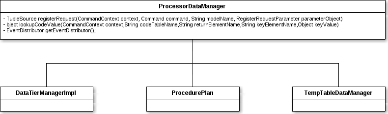 ProcessorDataManager