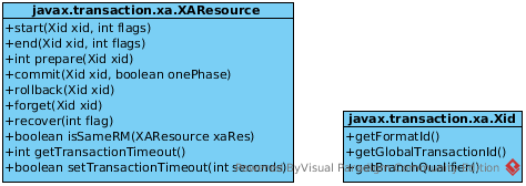 XAResource