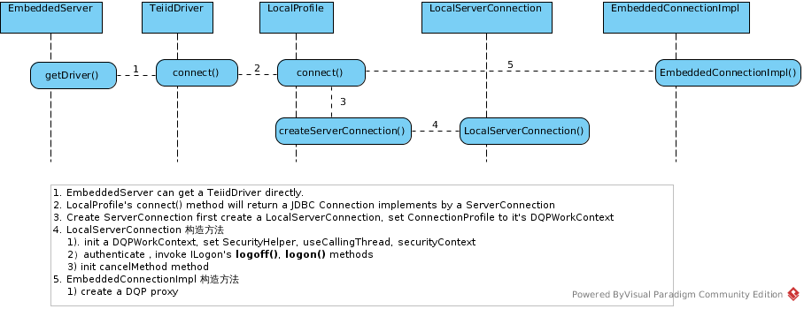 teiid-create-connection-embedded