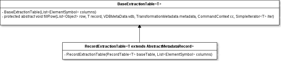 RecordExtractionTable