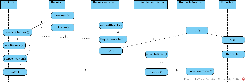 DQPCore's executeRequest()