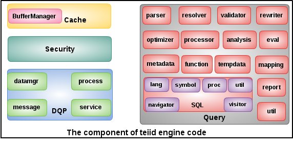 Teiid Engine code components