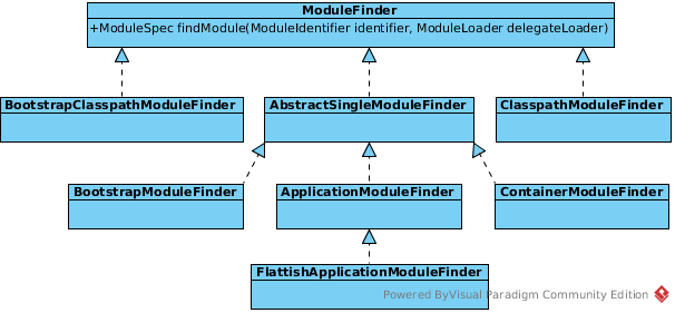 UML of ModuleFinder