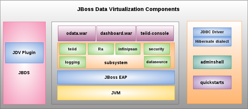 JDV Components