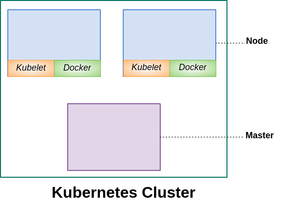 Kubernetes Clusters