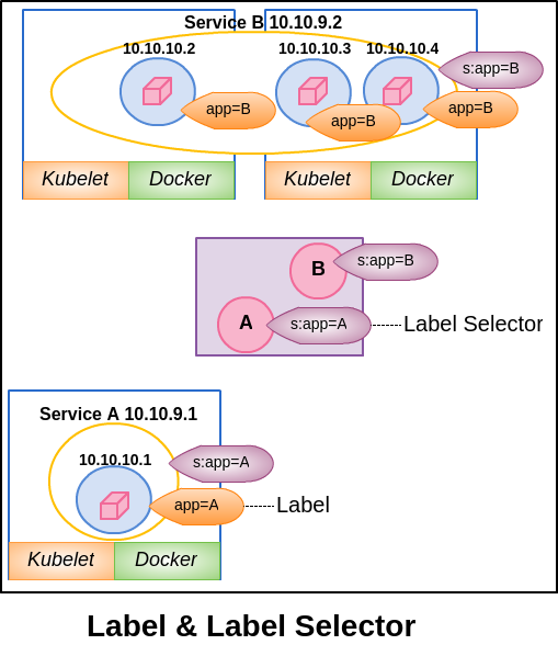 Label & Label Selector