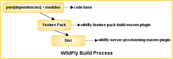 WildFly Build Process